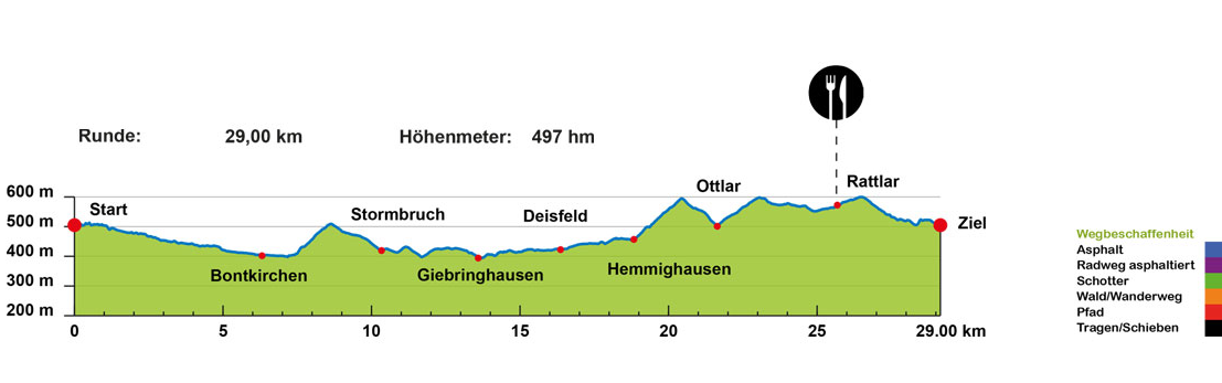 Warsteriner Giro Sauerland